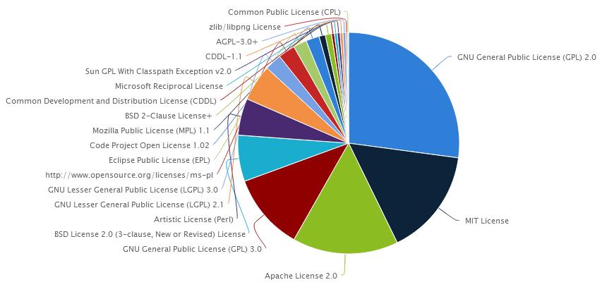 20 nejpoužívanějších licencí