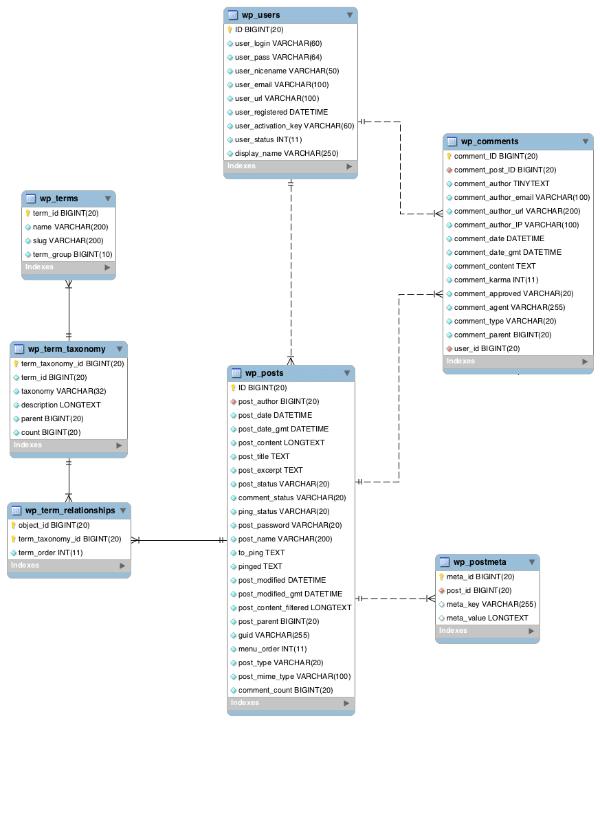 wp_posts a spojené tabulky