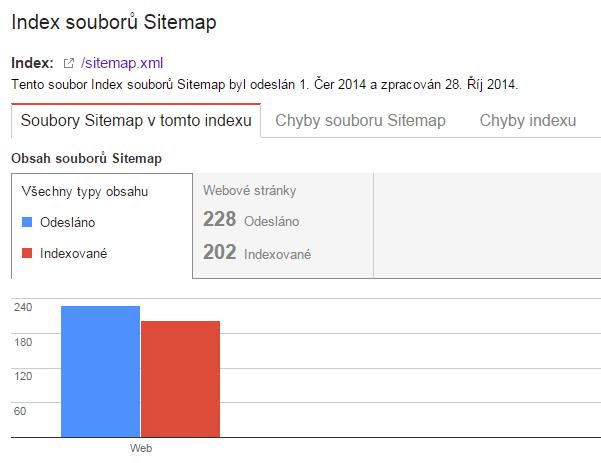 Index souborů Sitemap