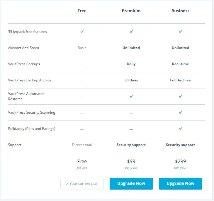 Porovnání plánů na WordPress
