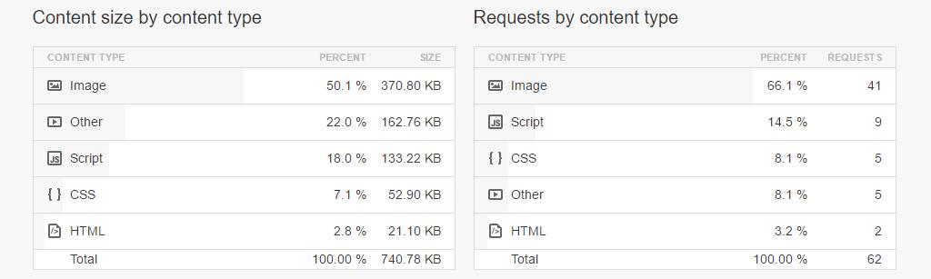 Velikost obsahu a požadavky podle typu obsahu