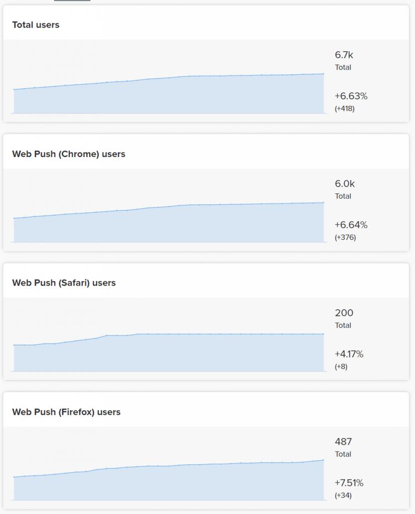 Grafy přihlášených uživatelů