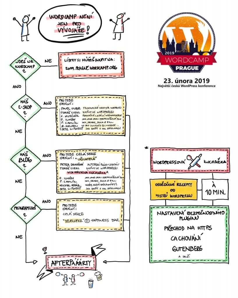 WordCamp Praha 2019 diagram